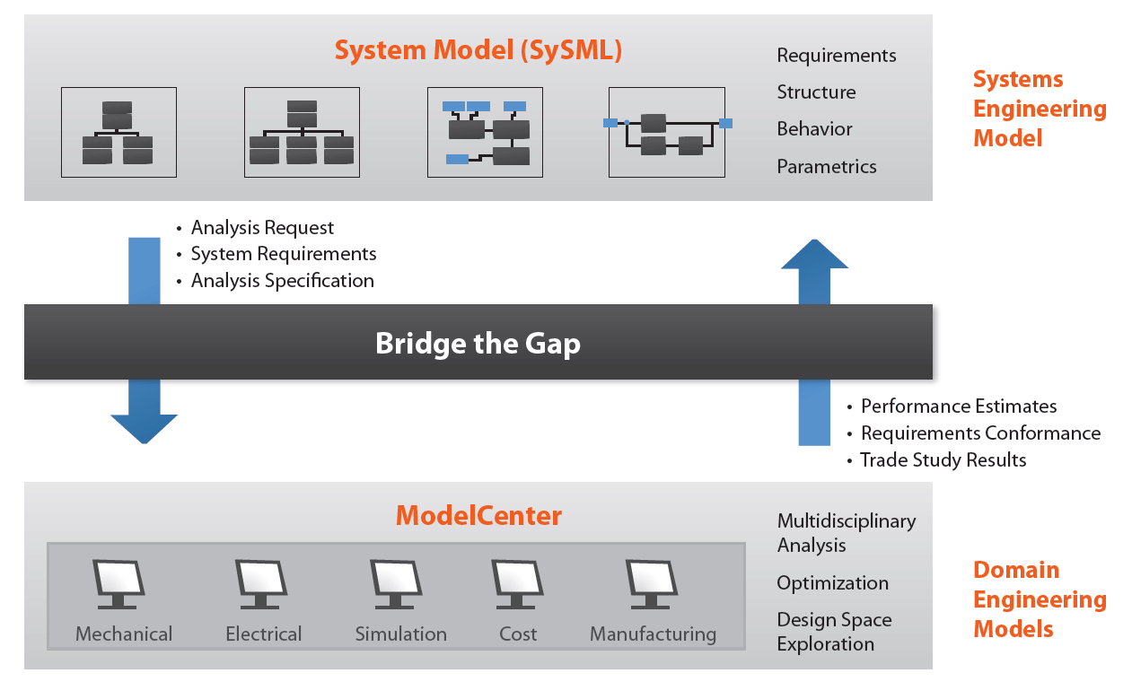MBSE Model Based Systems Engineering SySML