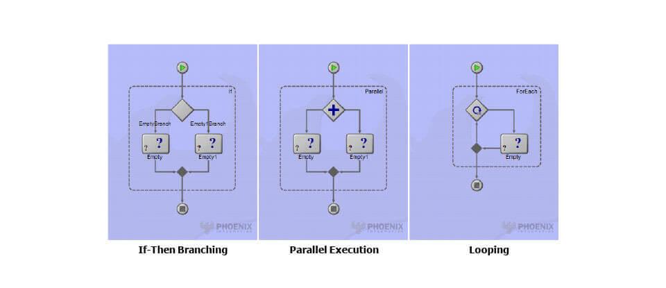 ModelCenter Simulations