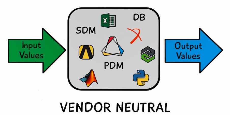 ModelCenter Videos | Model Based Engineering Software