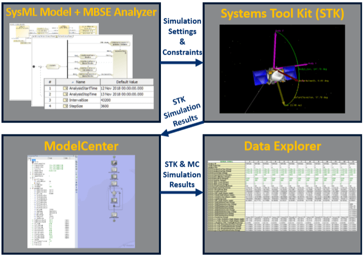 Integrating MBSE into a Model-Based Engineering Environment